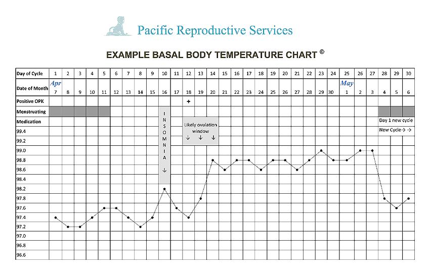 Detect Ovulaton : Pacific Reproductive Services | Artificial